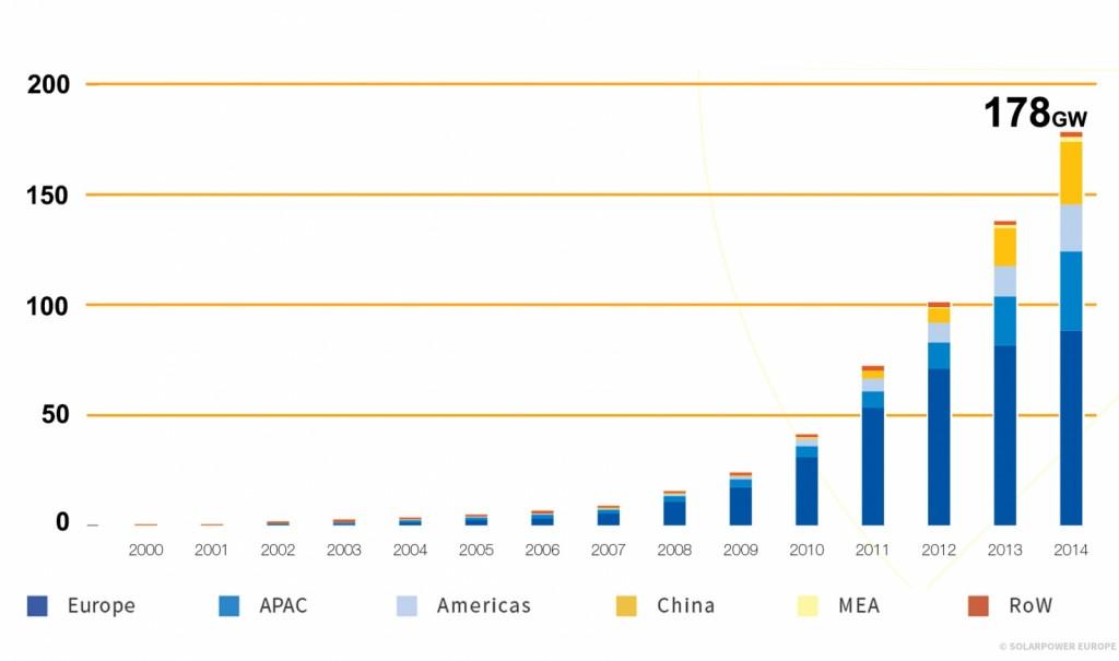 capacidade instalada global de energia fotovoltaica em 2014